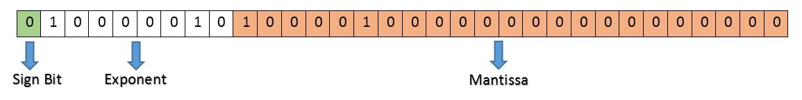 32-bit binary float